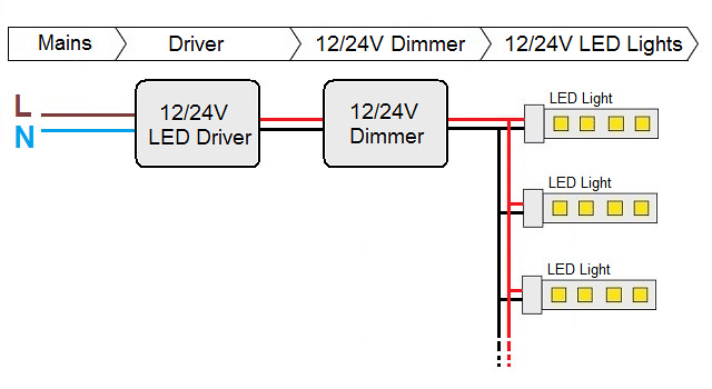 Dimming Controls For LED Strip Lights