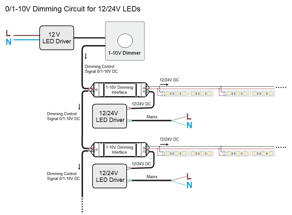 Dimming Controls For LED Strip Lights on